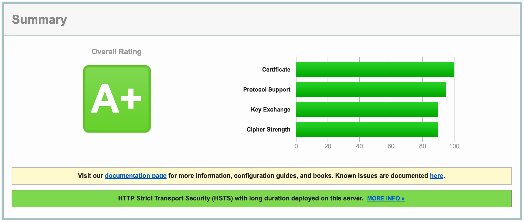 Patching your hitch ssl installation for openssl padding oracle screenshot of ssl test showing a grade ssl xflitez Images